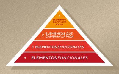 Los elementos de valor de una marca